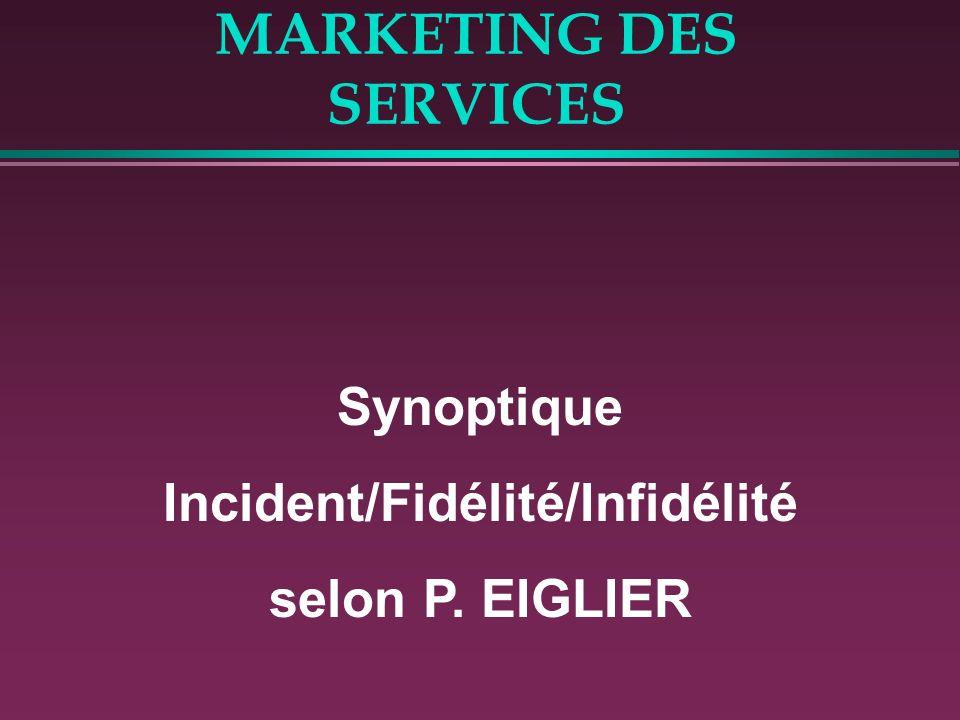 MARKETING DES SERVICES Synoptique Incident/Fidélité/Infidélité selon P. EIGLIER