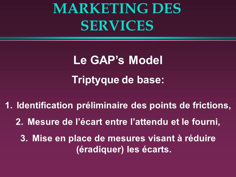 MARKETING DES SERVICES Le GAPs Model Triptyque de base: 1.Identification préliminaire des points de frictions, 2.Mesure de lécart entre lattendu et le