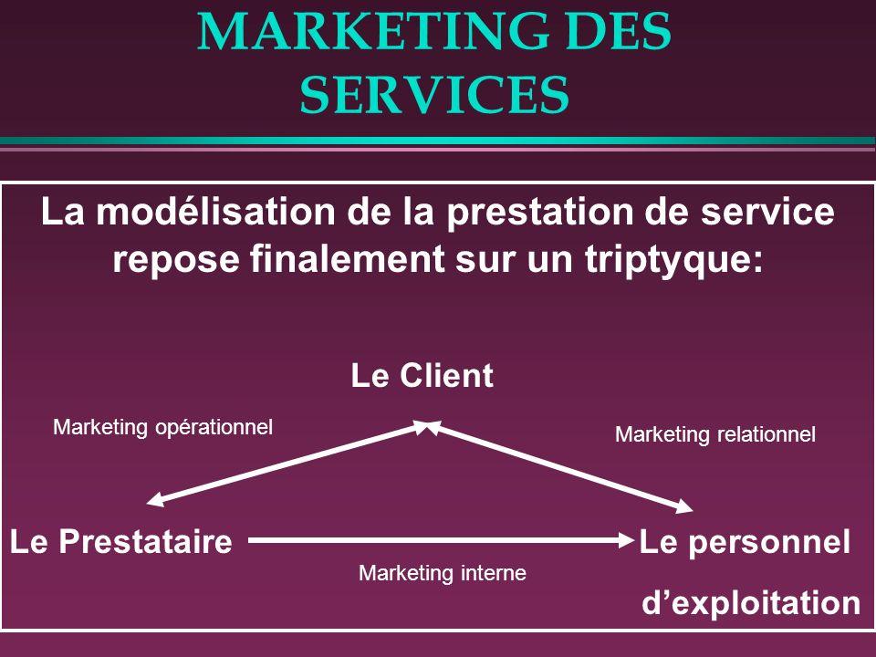 MARKETING DES SERVICES La modélisation de la prestation de service repose finalement sur un triptyque: Le Client Le Prestataire Le personnel dexploita