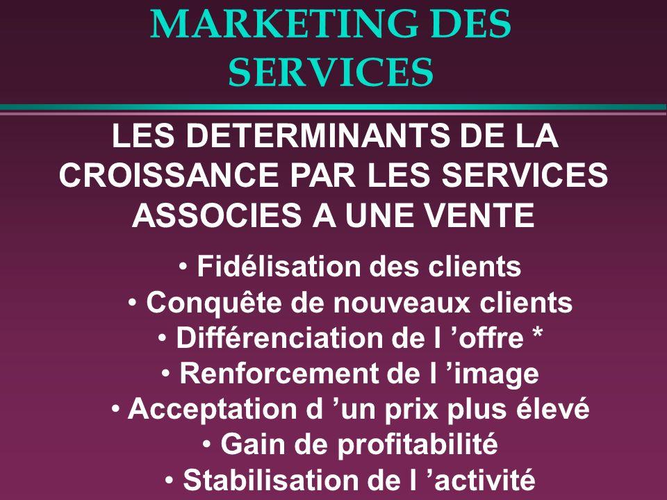 MARKETING DES SERVICES LES DETERMINANTS DE LA CROISSANCE PAR LES SERVICES ASSOCIES A UNE VENTE Fidélisation des clients Conquête de nouveaux clients D