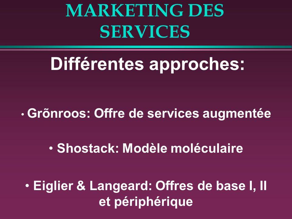 MARKETING DES SERVICES Différentes approches: Grõnroos: Offre de services augmentée Shostack: Modèle moléculaire Eiglier & Langeard: Offres de base I,