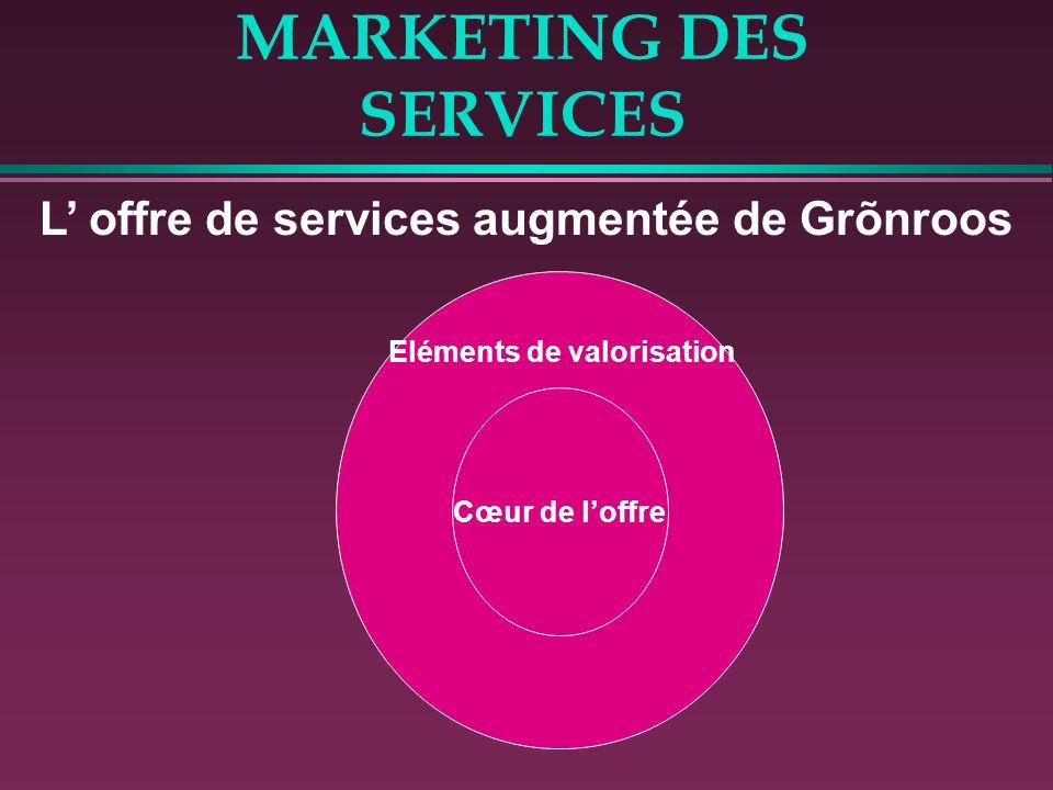 MARKETING DES SERVICES L offre de services augmentée de Grõnroos Cœur de loffre Eléments de valorisation
