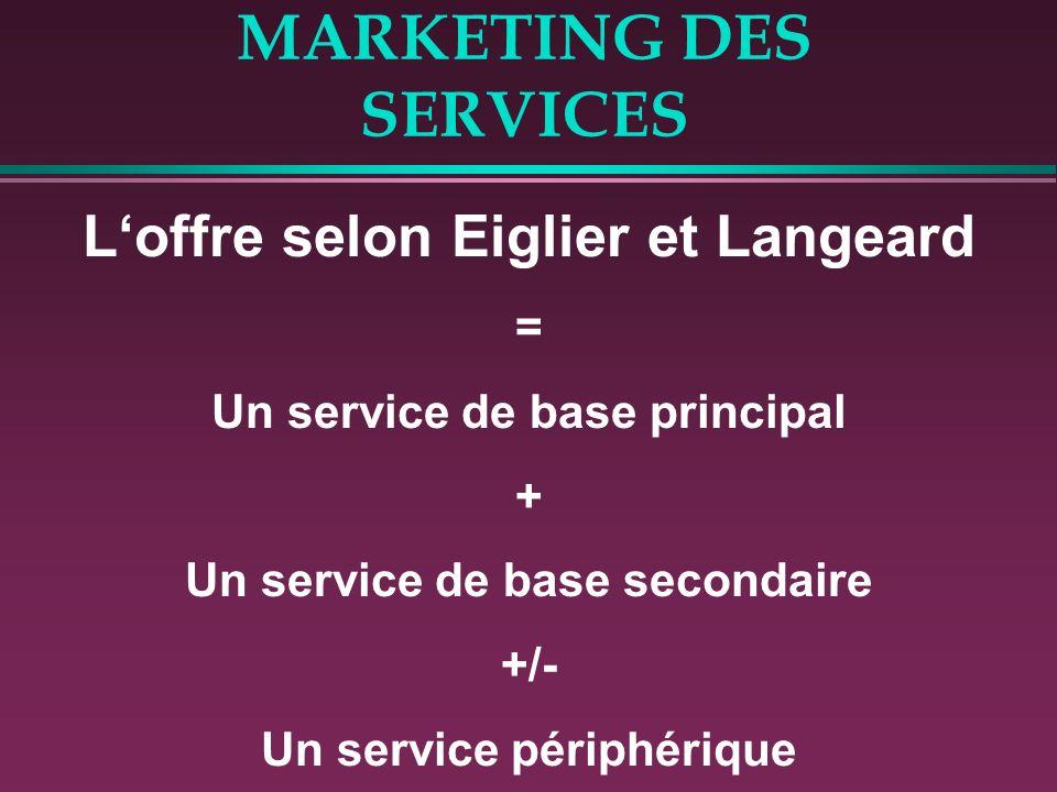 MARKETING DES SERVICES Loffre selon Eiglier et Langeard = Un service de base principal + Un service de base secondaire +/- Un service périphérique