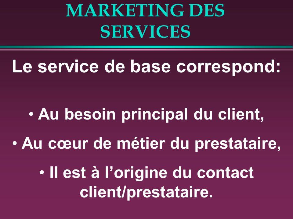 MARKETING DES SERVICES Le service de base correspond: Au besoin principal du client, Au cœur de métier du prestataire, Il est à lorigine du contact cl
