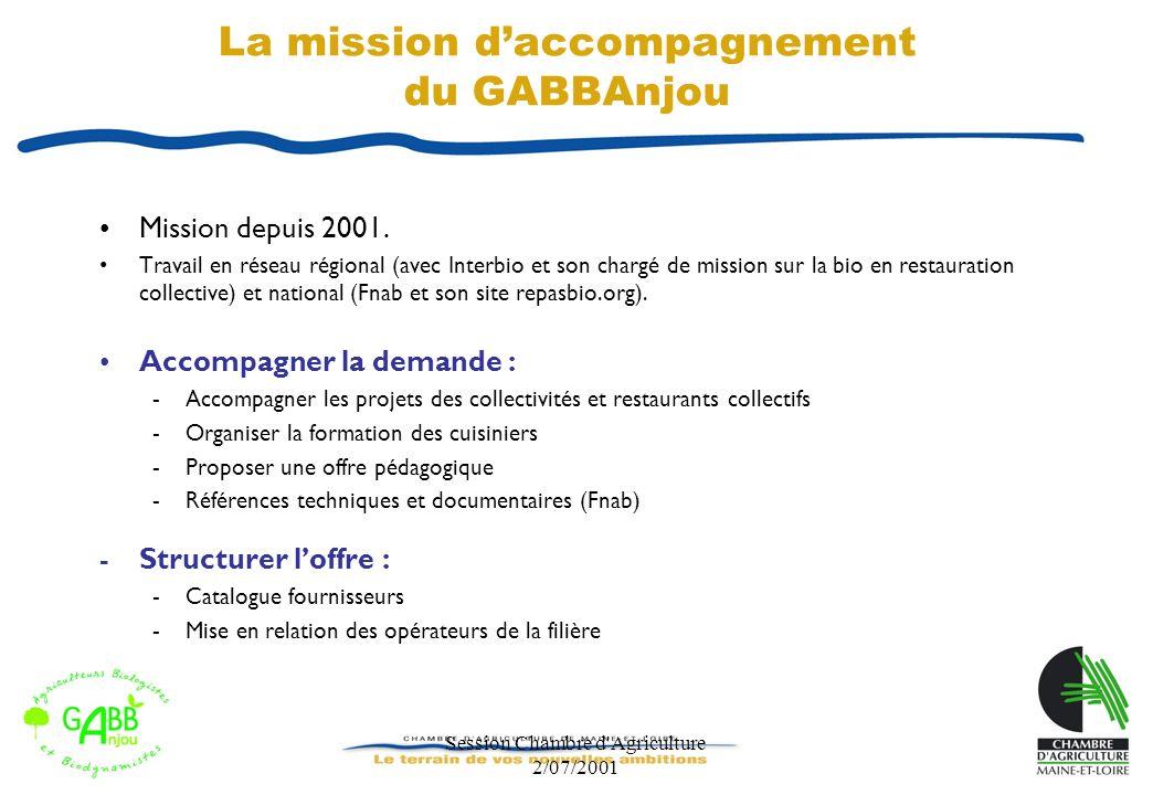 Session Chambre d'Agriculture 2/07/2001 La mission daccompagnement du GABBAnjou Mission depuis 2001. Travail en réseau régional (avec Interbio et son