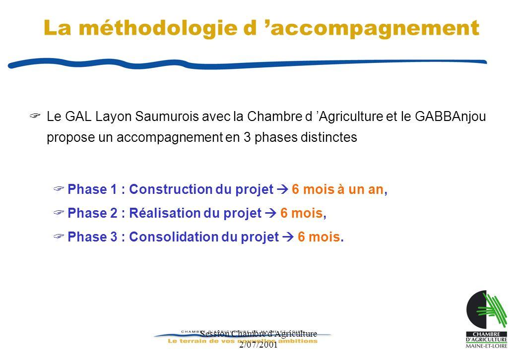 Session Chambre d Agriculture 2/07/2001 Accompagnement des communes dans le cadre du programme Leader Cette phase est prise en charge par le LEADER et le maître d œuvre Chambre d Agriculture.