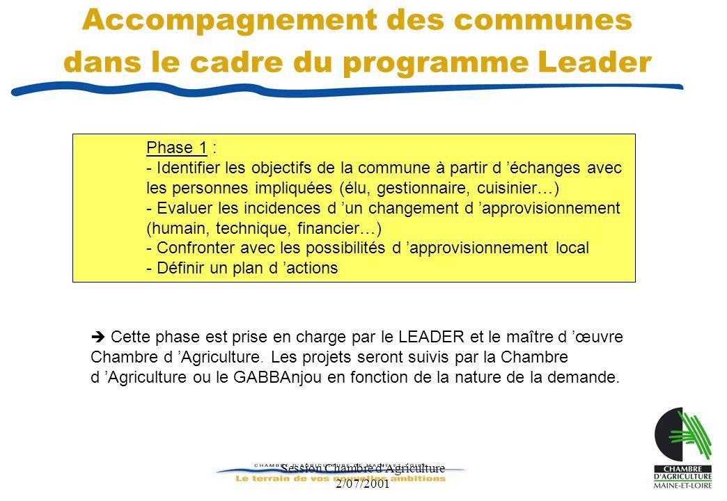 Session Chambre d'Agriculture 2/07/2001 Accompagnement des communes dans le cadre du programme Leader Cette phase est prise en charge par le LEADER et