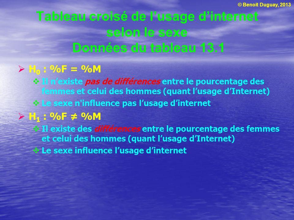 © Benoit Duguay, 2013 Tableau croisé de lusage dinternet selon le sexe Données du tableau 13.1 H 0 : %F = %M Il nexiste pas de différences entre le po