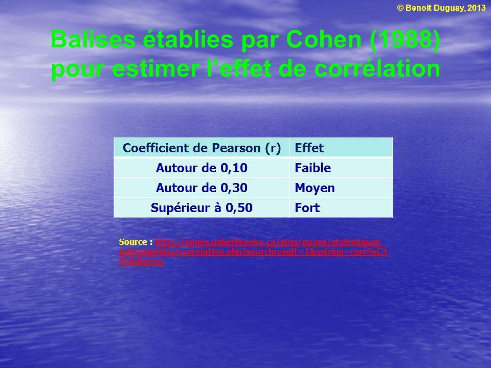 © Benoit Duguay, 2013 Balises établies par Cohen (1988) pour estimer leffet de corrélation Coefficient de Pearson (r)Effet Autour de 0,10Faible Autour