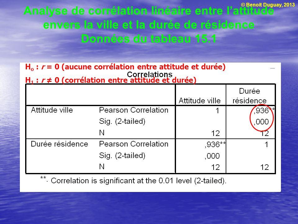 © Benoit Duguay, 2013 Analyse de corrélation linéaire entre lattitude envers la ville et la durée de résidence Données du tableau 15.1 H o : r = 0 (au