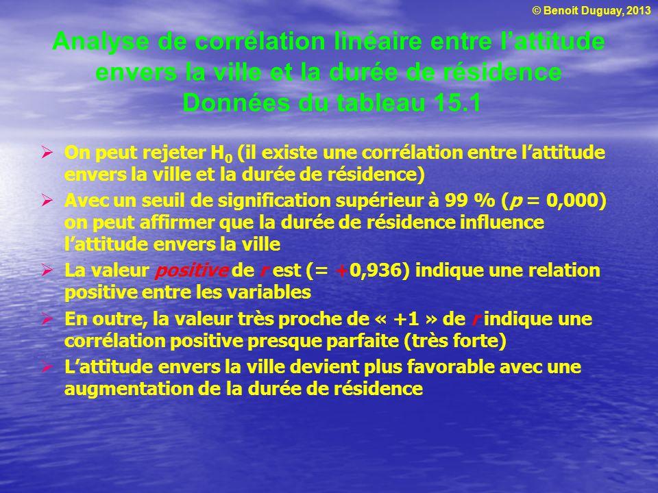 © Benoit Duguay, 2013 Analyse de corrélation linéaire entre lattitude envers la ville et la durée de résidence Données du tableau 15.1 On peut rejeter