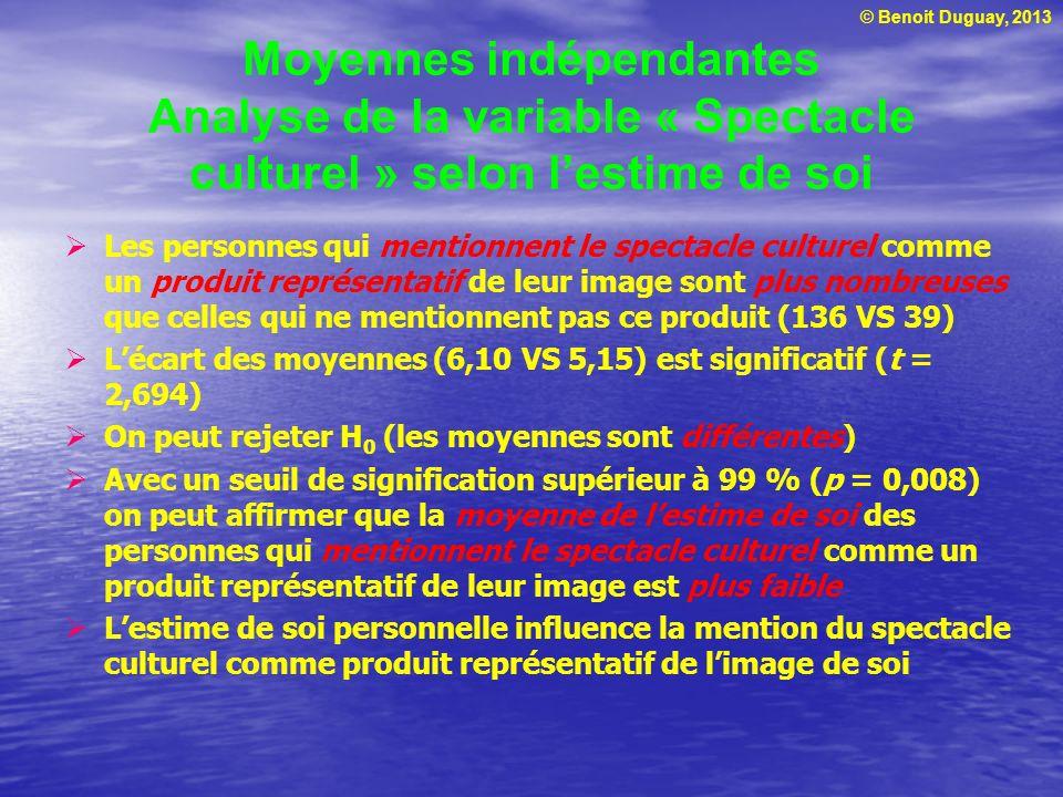 © Benoit Duguay, 2013 Moyennes indépendantes Analyse de la variable « Spectacle culturel » selon lestime de soi Les personnes qui mentionnent le spect