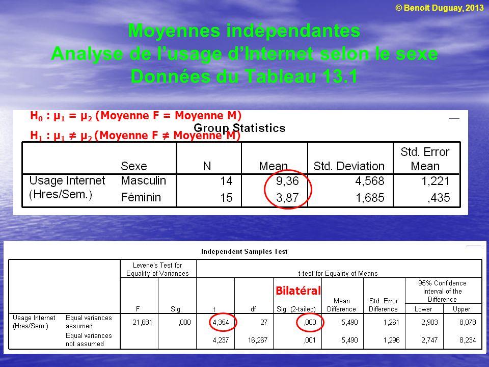 © Benoit Duguay, 2013 Moyennes indépendantes Analyse de lusage dInternet selon le sexe Données du Tableau 13.1 Bilatéral H 0 : μ 1 = μ 2 (Moyenne F =