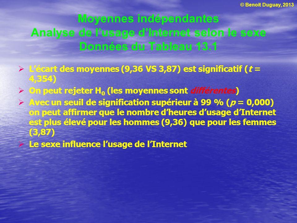 © Benoit Duguay, 2013 Moyennes indépendantes Analyse de lusage dInternet selon le sexe Données du Tableau 13.1 Lécart des moyennes (9,36 VS 3,87) est