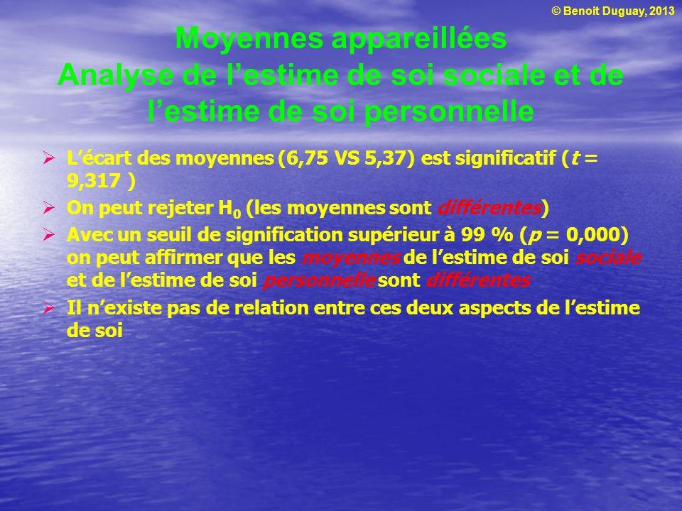 © Benoit Duguay, 2013 Moyennes appareillées Analyse de lestime de soi sociale et de lestime de soi personnelle Lécart des moyennes (6,75 VS 5,37) est