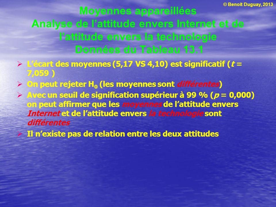 © Benoit Duguay, 2013 Moyennes appareillées Analyse de lattitude envers Internet et de lattitude envers la technologie Données du Tableau 13.1 Lécart