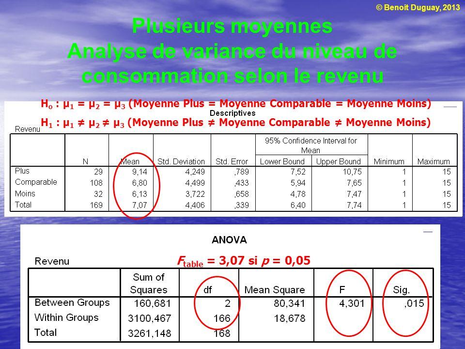 © Benoit Duguay, 2013 Plusieurs moyennes Analyse de variance du niveau de consommation selon le revenu H o : μ 1 = μ 2 = μ 3 (Moyenne Plus = Moyenne C