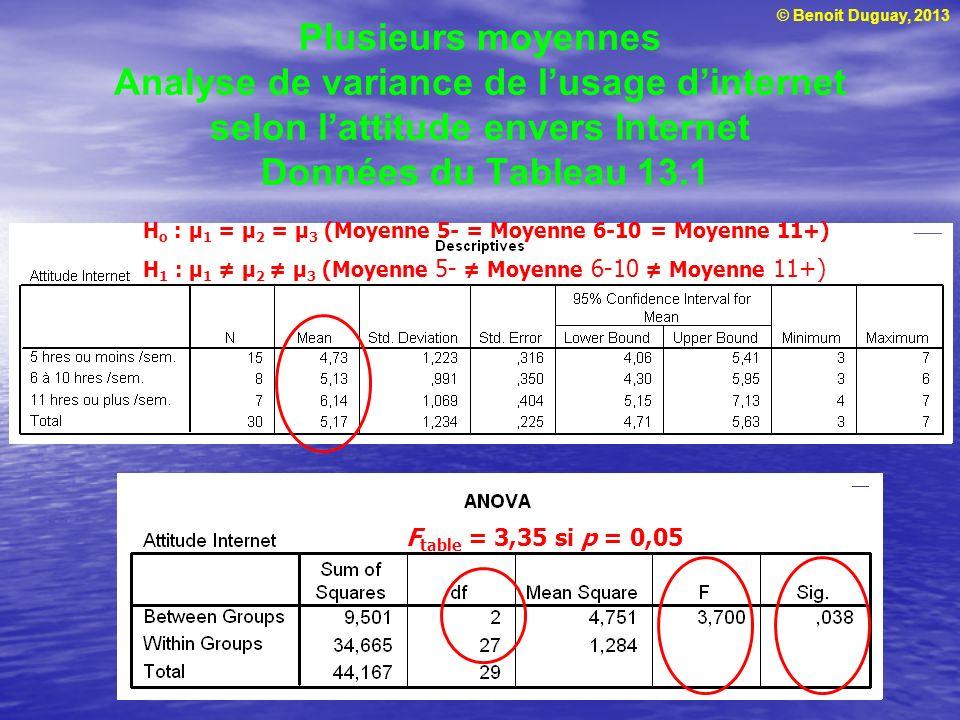 © Benoit Duguay, 2013 Plusieurs moyennes Analyse de variance de lusage dinternet selon lattitude envers Internet Données du Tableau 13.1 H o : μ 1 = μ
