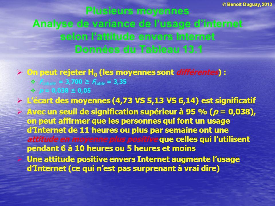 © Benoit Duguay, 2013 Plusieurs moyennes Analyse de variance de lusage dinternet selon lattitude envers Internet Données du Tableau 13.1 On peut rejet