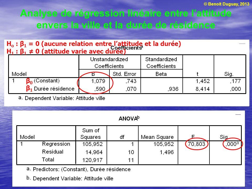 © Benoit Duguay, 2013 Analyse de régression linéaire entre lattitude envers la ville et la durée de résidence H o : β 1 = 0 (aucune relation entre lat