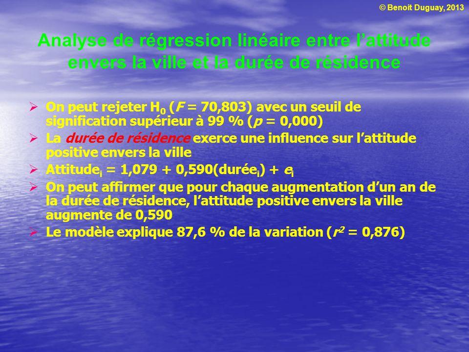 © Benoit Duguay, 2013 Analyse de régression linéaire entre lattitude envers la ville et la durée de résidence On peut rejeter H 0 (F = 70,803) avec un
