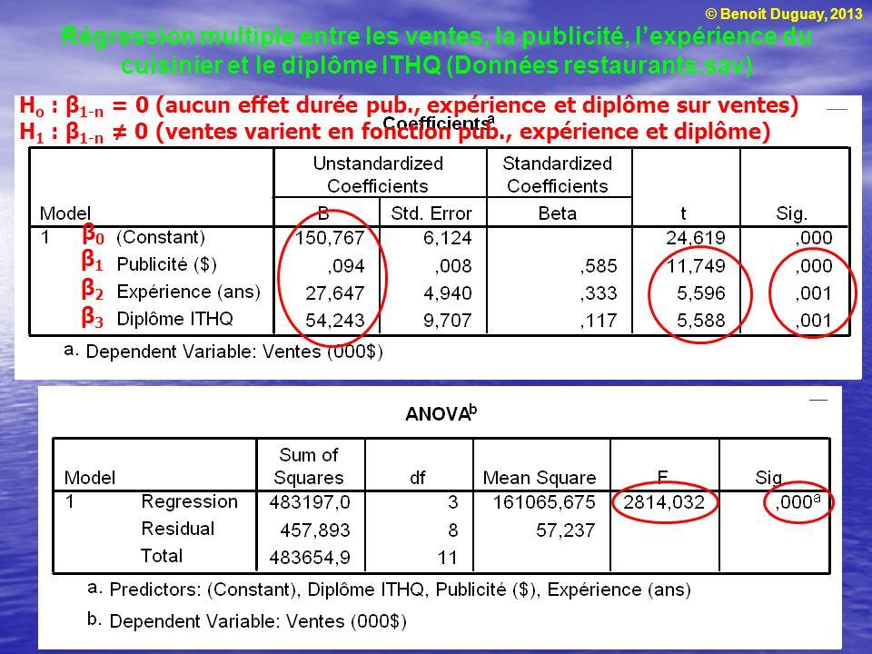 © Benoit Duguay, 2013 Régression multiple entre les ventes, la publicité, lexpérience du cuisinier et le diplôme ITHQ (Données restaurants.sav) β1β1 β