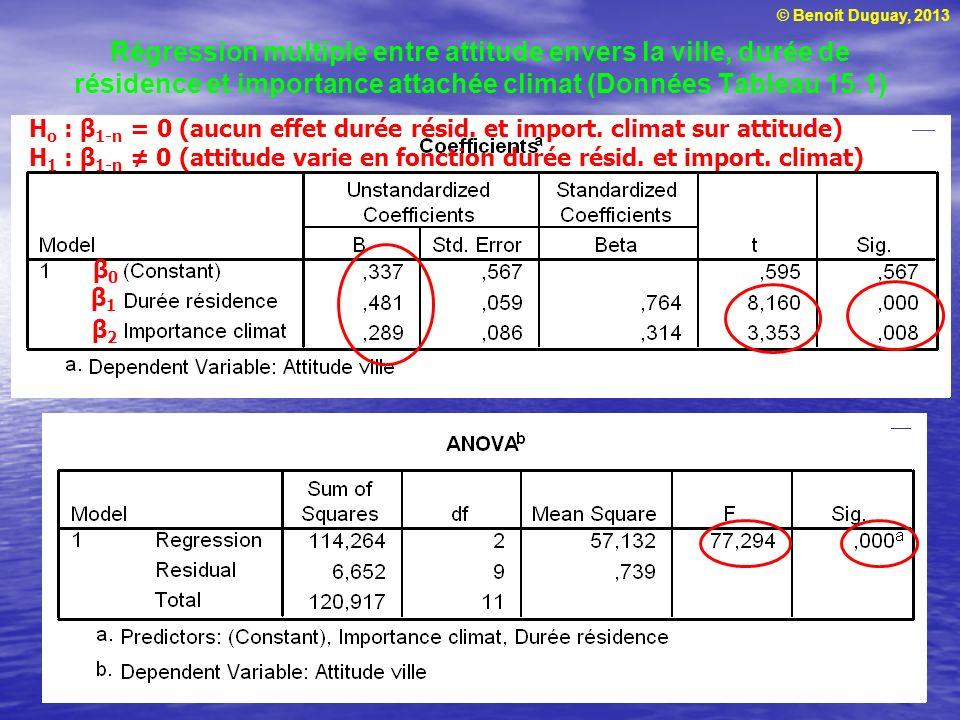 © Benoit Duguay, 2013 Régression multiple entre attitude envers la ville, durée de résidence et importance attachée climat (Données Tableau 15.1) β1β1