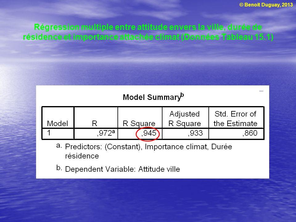 © Benoit Duguay, 2013 Régression multiple entre attitude envers la ville, durée de résidence et importance attachée climat (Données Tableau 15.1)