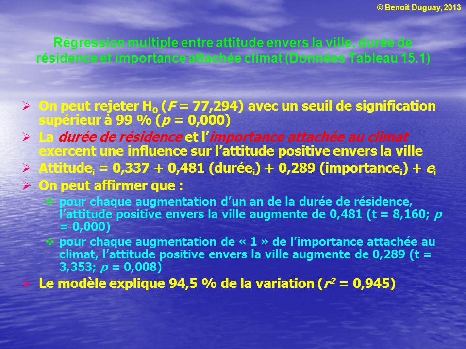 © Benoit Duguay, 2013 Régression multiple entre attitude envers la ville, durée de résidence et importance attachée climat (Données Tableau 15.1) On p