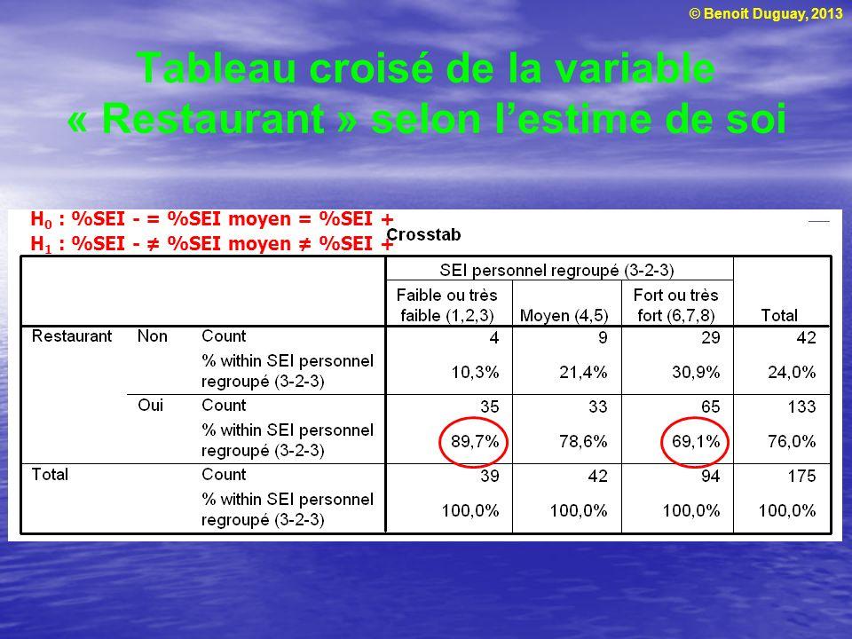© Benoit Duguay, 2013 Plusieurs moyennes Analyse de variance de lusage dinternet selon lattitude envers Internet Données du Tableau 13.1 On peut rejeter H 0 (les moyennes sont différentes) : F calculé = 3,700 F table = 3,35 p = 0,038 0,05 Lécart des moyennes (4,73 VS 5,13 VS 6,14) est significatif Avec un seuil de signification supérieur à 95 % (p = 0,038), on peut affirmer que les personnes qui font un usage dInternet de 11 heures ou plus par semaine ont une attitude en moyenne plus positive que celles qui lutilisent pendant 6 à 10 heures ou 5 heures et moins Une attitude positive envers Internet augmente lusage dInternet (ce qui nest pas surprenant à vrai dire)