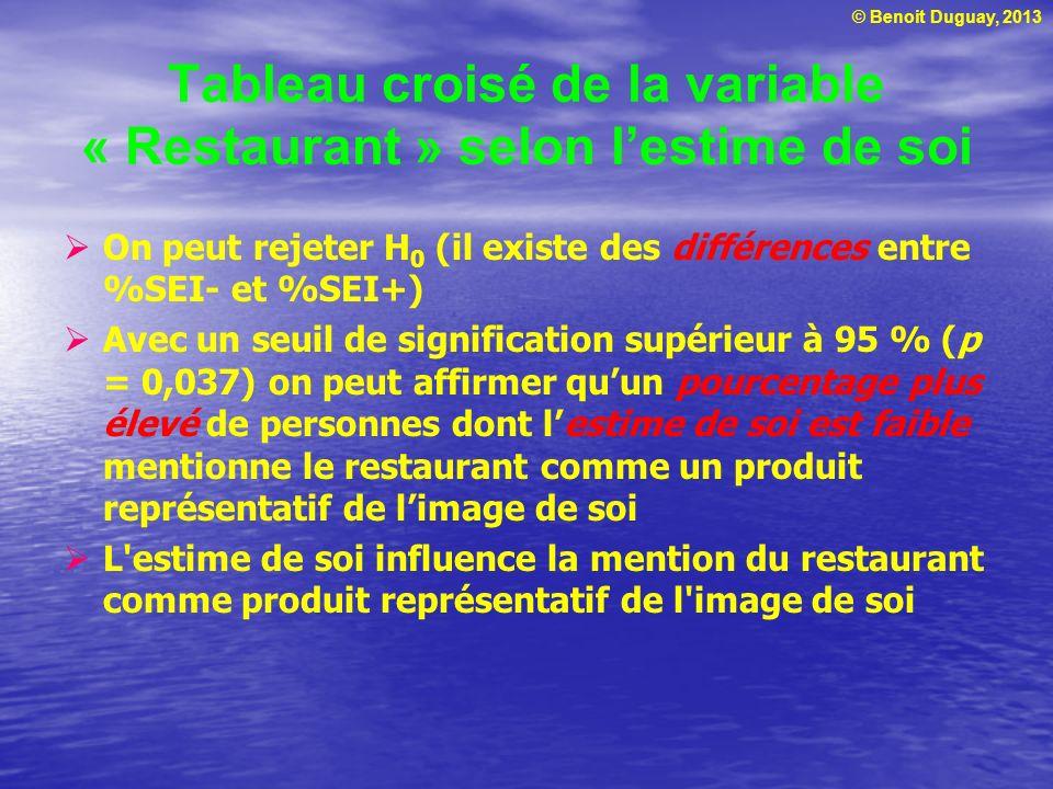 © Benoit Duguay, 2013 Analyse de régression linéaire entre lestime de soi personnelle et lâge β1β1 H o : β 1 = 0 (aucune relation entre SEI et âge) H 1 : β 1 0 (SEI varie avec âge) β0β0