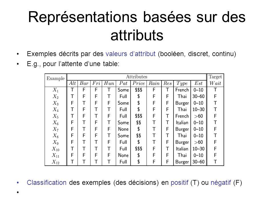 Représentations basées sur des attributs Exemples décrits par des valeurs dattribut (booléen, discret, continu) E.g., pour lattente dune table: Classi