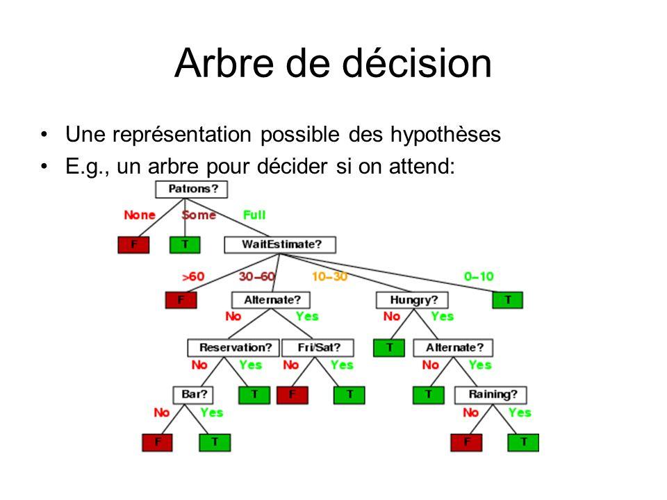 Arbre de décision Une représentation possible des hypothèses E.g., un arbre pour décider si on attend: