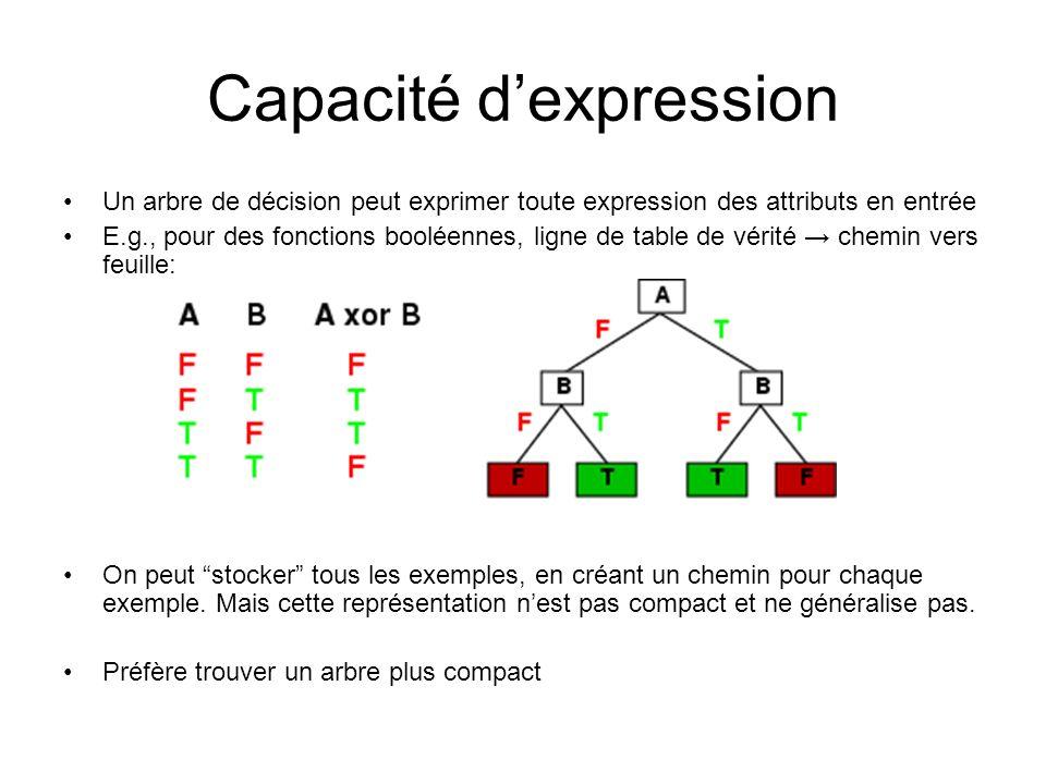 Capacité dexpression Un arbre de décision peut exprimer toute expression des attributs en entrée E.g., pour des fonctions booléennes, ligne de table d
