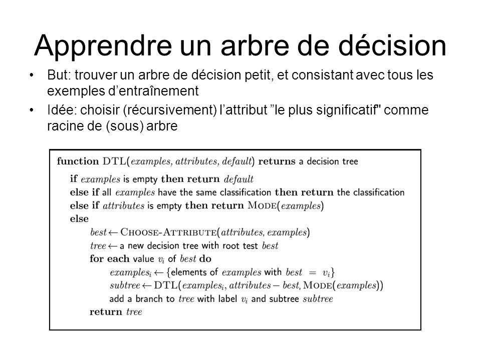 Apprendre un arbre de décision But: trouver un arbre de décision petit, et consistant avec tous les exemples dentraînement Idée: choisir (récursivemen