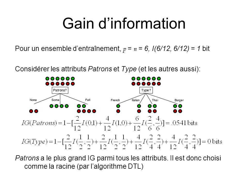 Gain dinformation Pour un ensemble dentraînement, p = n = 6, I(6/12, 6/12) = 1 bit Considérer les attributs Patrons et Type (et les autres aussi): Pat