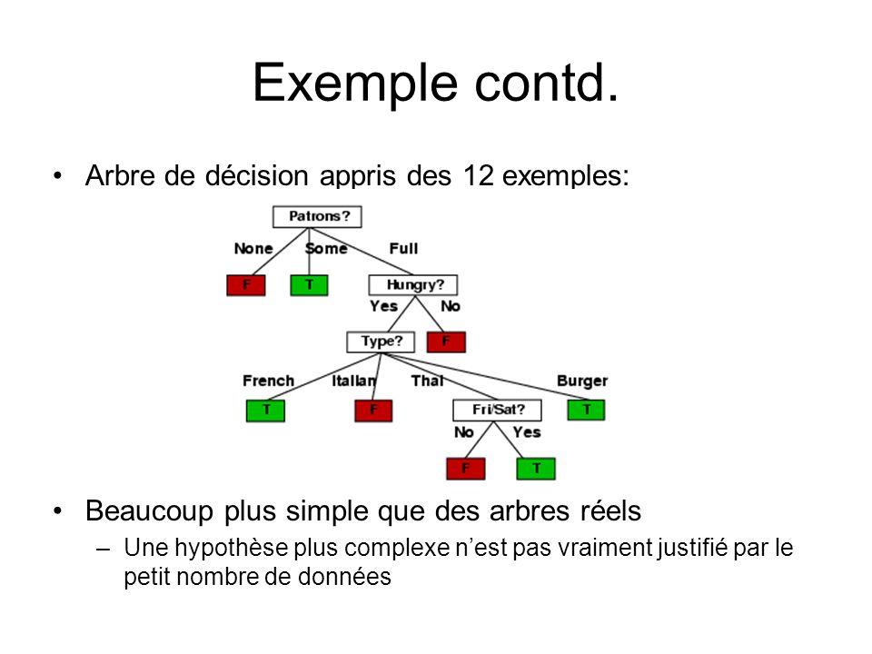Exemple contd. Arbre de décision appris des 12 exemples: Beaucoup plus simple que des arbres réels –Une hypothèse plus complexe nest pas vraiment just