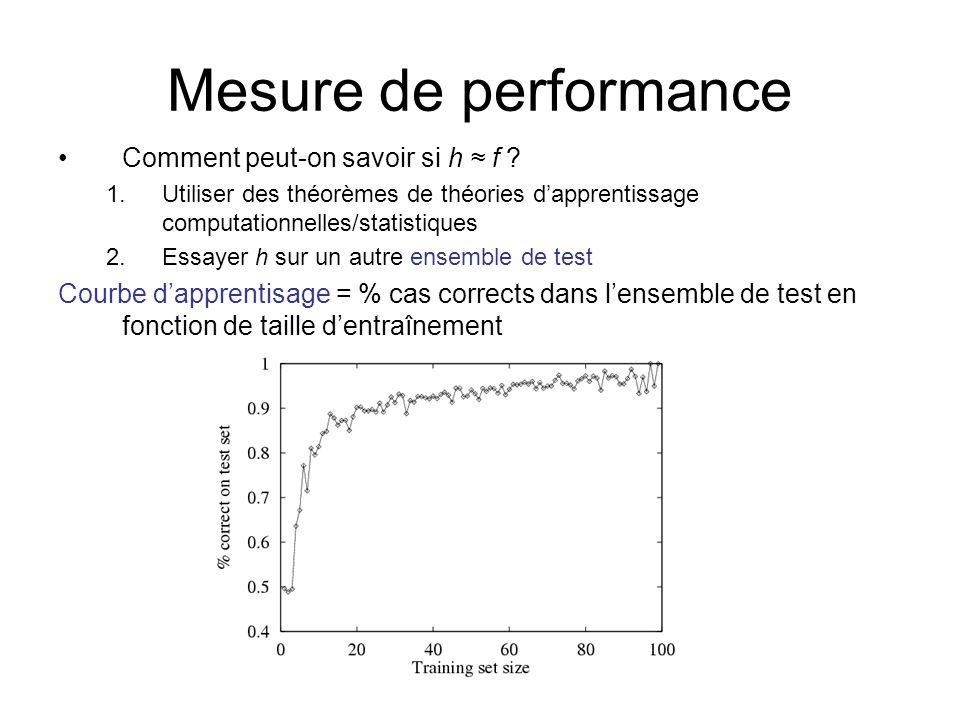 Mesure de performance Comment peut-on savoir si h f ? 1.Utiliser des théorèmes de théories dapprentissage computationnelles/statistiques 2.Essayer h s