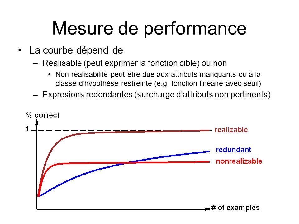 Mesure de performance La courbe dépend de –Réalisable (peut exprimer la fonction cible) ou non Non réalisabilité peut être due aux attributs manquants