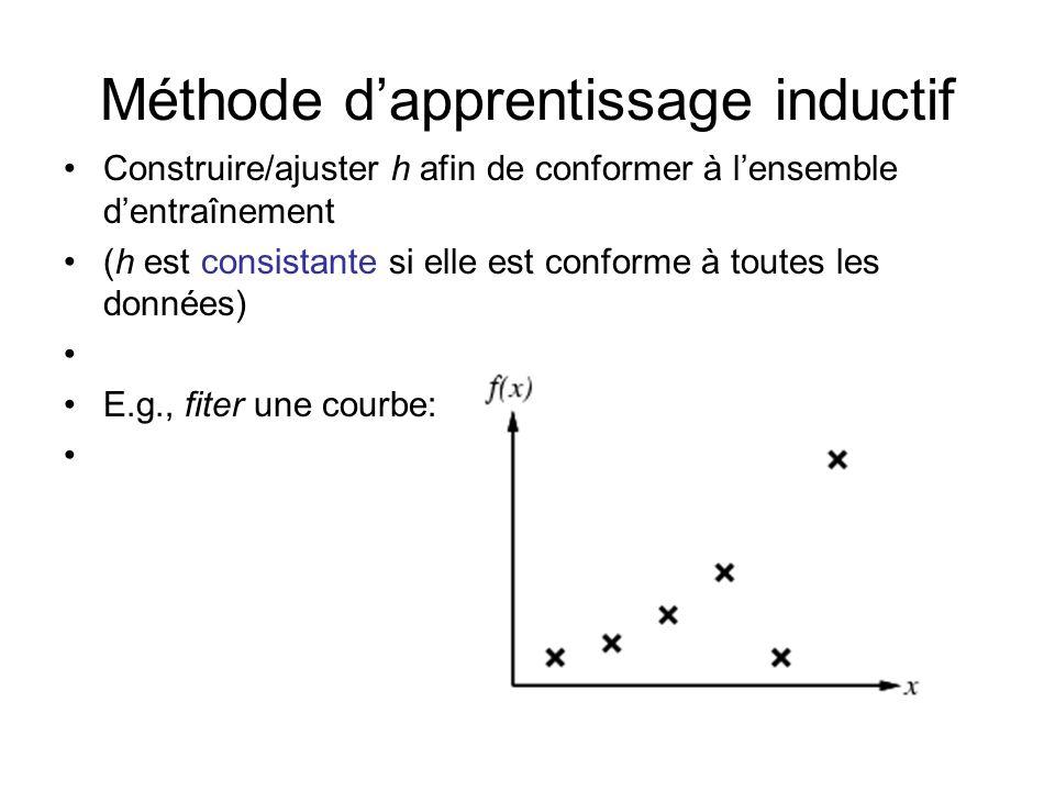 Méthode dapprentissage inductif Construire/ajuster h afin de conformer à lensemble dentraînement (h est consistante si elle est conforme à toutes les