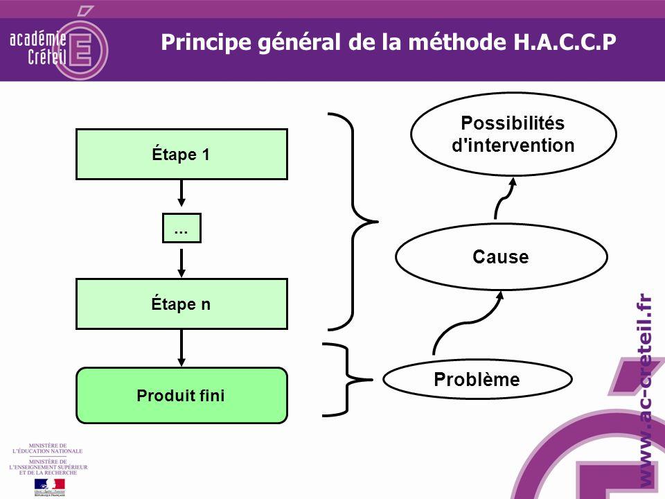 Possibilités d'intervention Cause Étape 1... Étape n Produit fini Problème Principe général de la méthode H.A.C.C.P