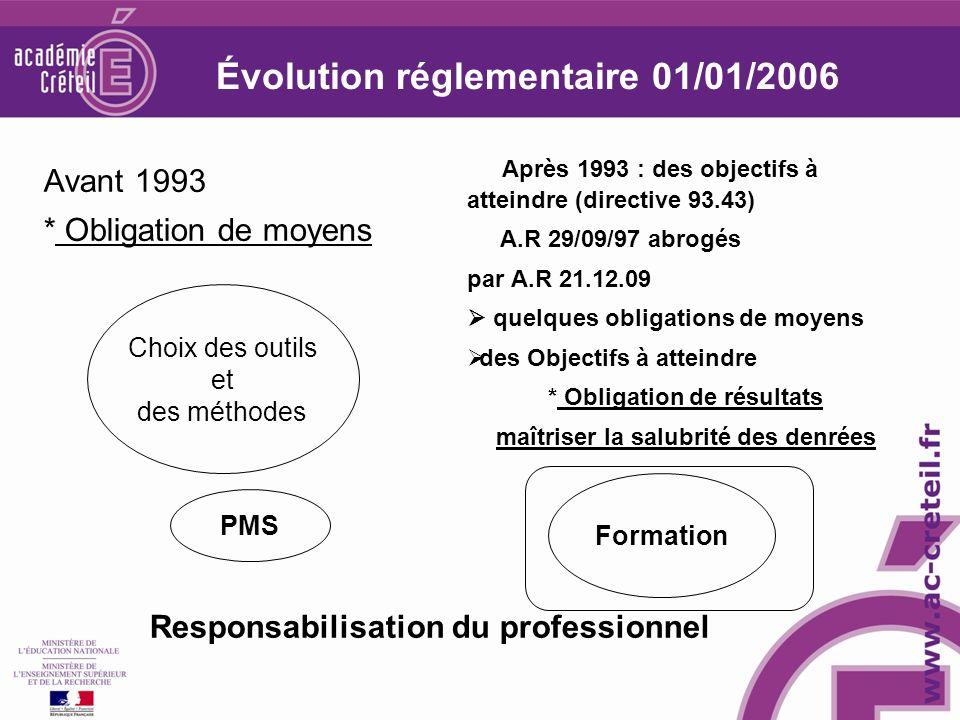Évolution réglementaire 01/01/2006 Avant 1993 * Obligation de moyens Après 1993 : des objectifs à atteindre (directive 93.43) A.R 29/09/97 abrogés par