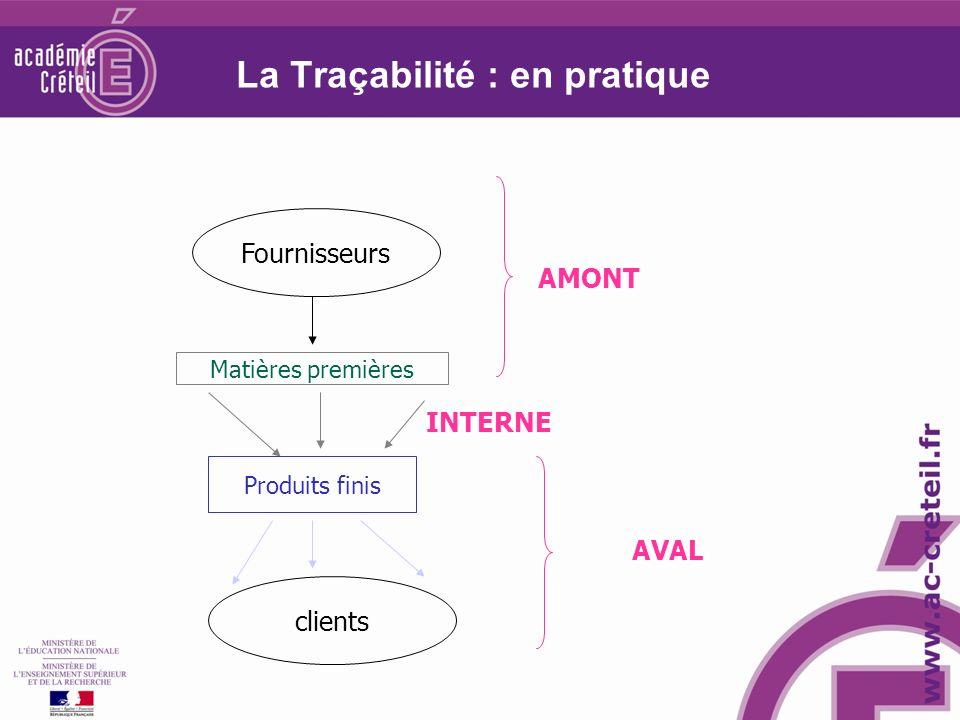 La Traçabilité : en pratique Fournisseurs clients Matières premières Produits finis AMONT INTERNE AVAL
