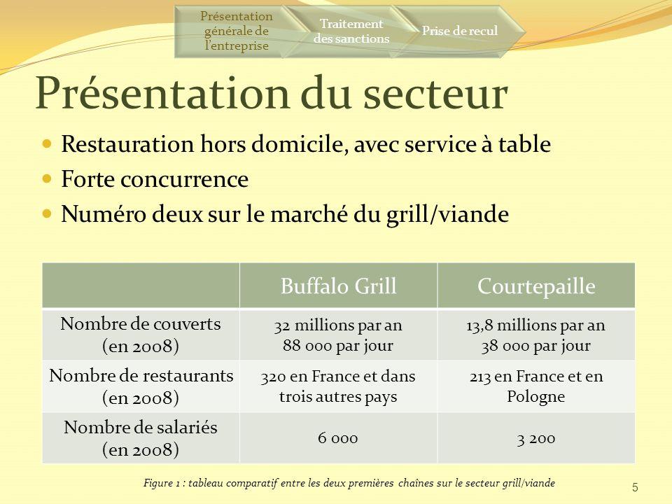 Présentation du secteur Restauration hors domicile, avec service à table Forte concurrence Numéro deux sur le marché du grill/viande 5 Buffalo GrillCourtepaille Nombre de couverts (en 2008) 32 millions par an 88 000 par jour 13,8 millions par an 38 000 par jour Nombre de restaurants (en 2008) 320 en France et dans trois autres pays 213 en France et en Pologne Nombre de salariés (en 2008) 6 0003 200 Figure 1 : tableau comparatif entre les deux premières chaînes sur le secteur grill/viande Présentation générale de lentreprise Traitement des sanctions Prise de recul