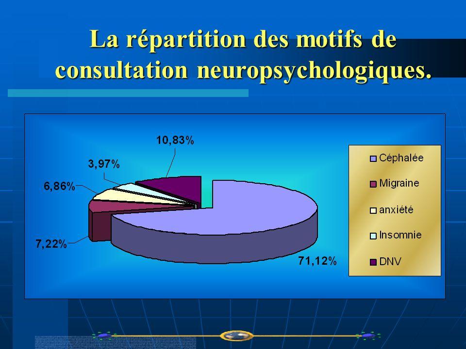 La répartition des motifs de consultation neuropsychologiques.