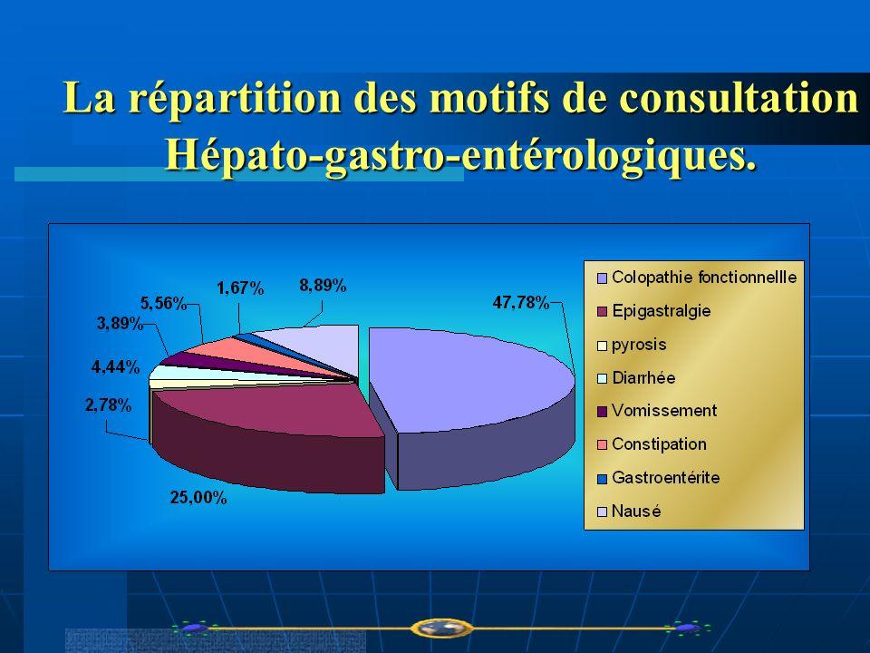 La répartition des motifs de consultation Hépato-gastro-entérologiques.