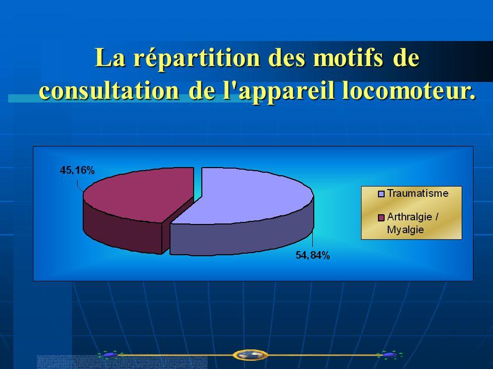 La répartition des motifs de consultation de l'appareil locomoteur.