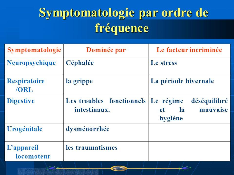 Symptomatologie par ordre de fréquence Symptomatologie par ordre de fréquence SymptomatologieDominée parLe facteur incriminée NeuropsychiqueCéphaléeLe