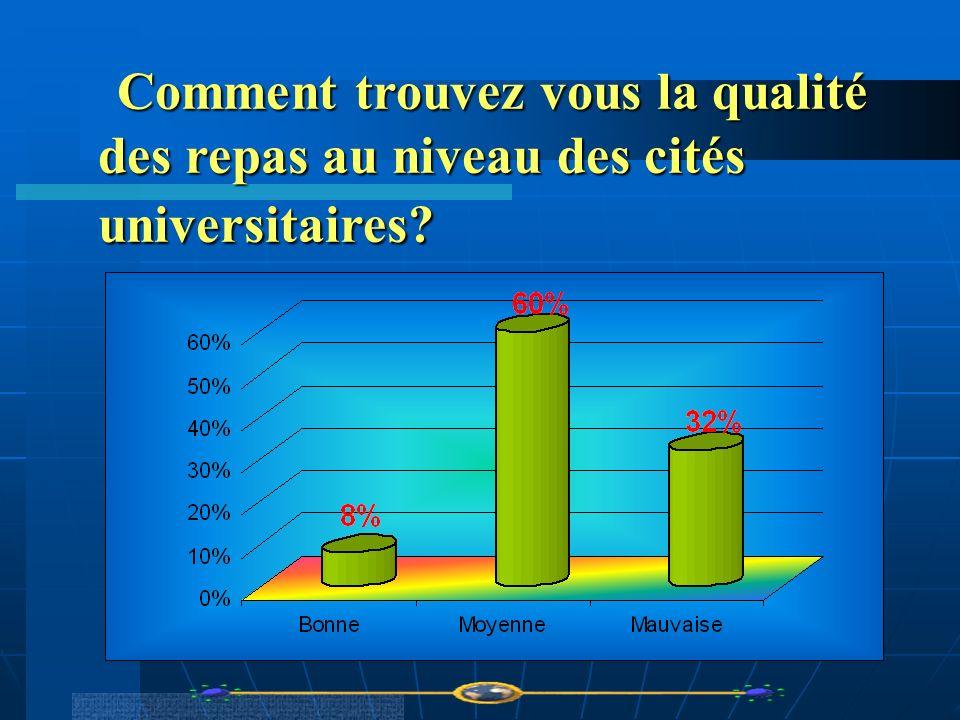 Comment trouvez vous la qualité des repas au niveau des cités universitaires? Comment trouvez vous la qualité des repas au niveau des cités universita