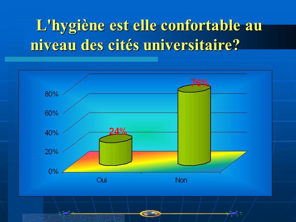 L'hygiène est elle confortable au niveau des cités universitaire? L'hygiène est elle confortable au niveau des cités universitaire?